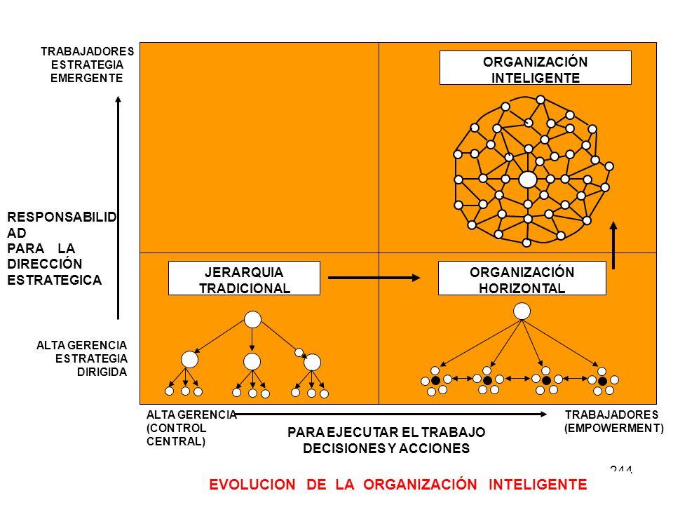 EVOLUCION DE LA ORGANIZACIÓN INTELIGENTE