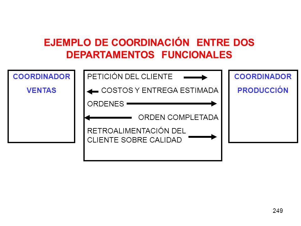 EJEMPLO DE COORDINACIÓN ENTRE DOS DEPARTAMENTOS FUNCIONALES