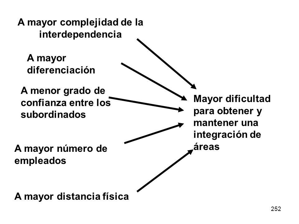 A mayor complejidad de la interdependencia