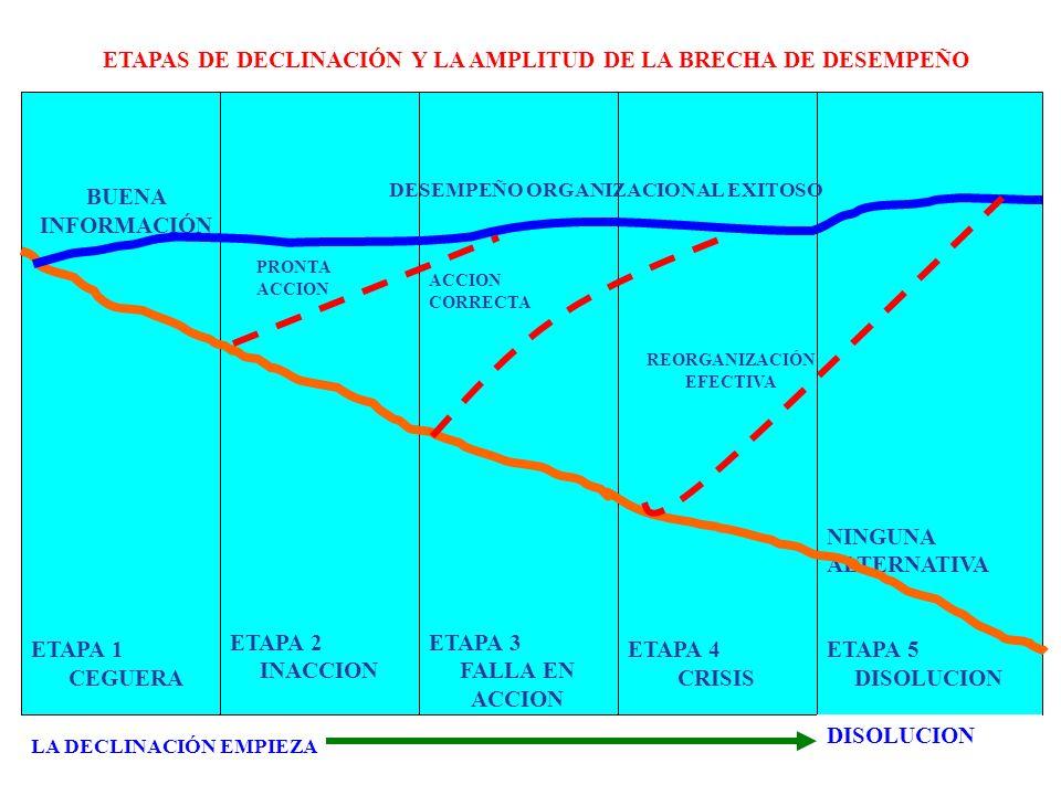 ETAPAS DE DECLINACIÓN Y LA AMPLITUD DE LA BRECHA DE DESEMPEÑO