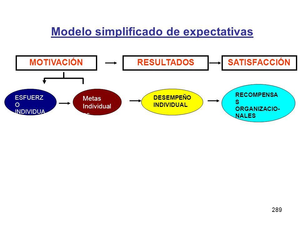 Modelo simplificado de expectativas
