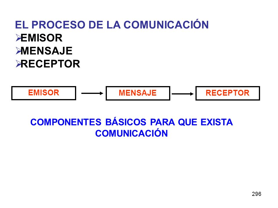 COMPONENTES BÁSICOS PARA QUE EXISTA COMUNICACIÓN