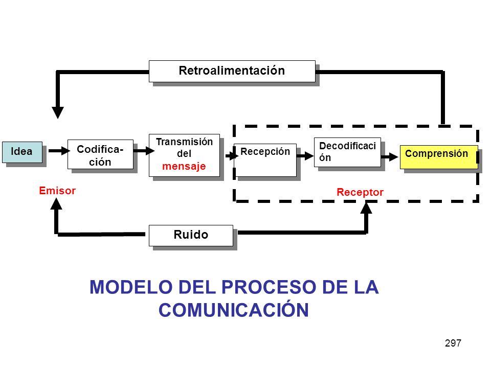 MODELO DEL PROCESO DE LA COMUNICACIÓN