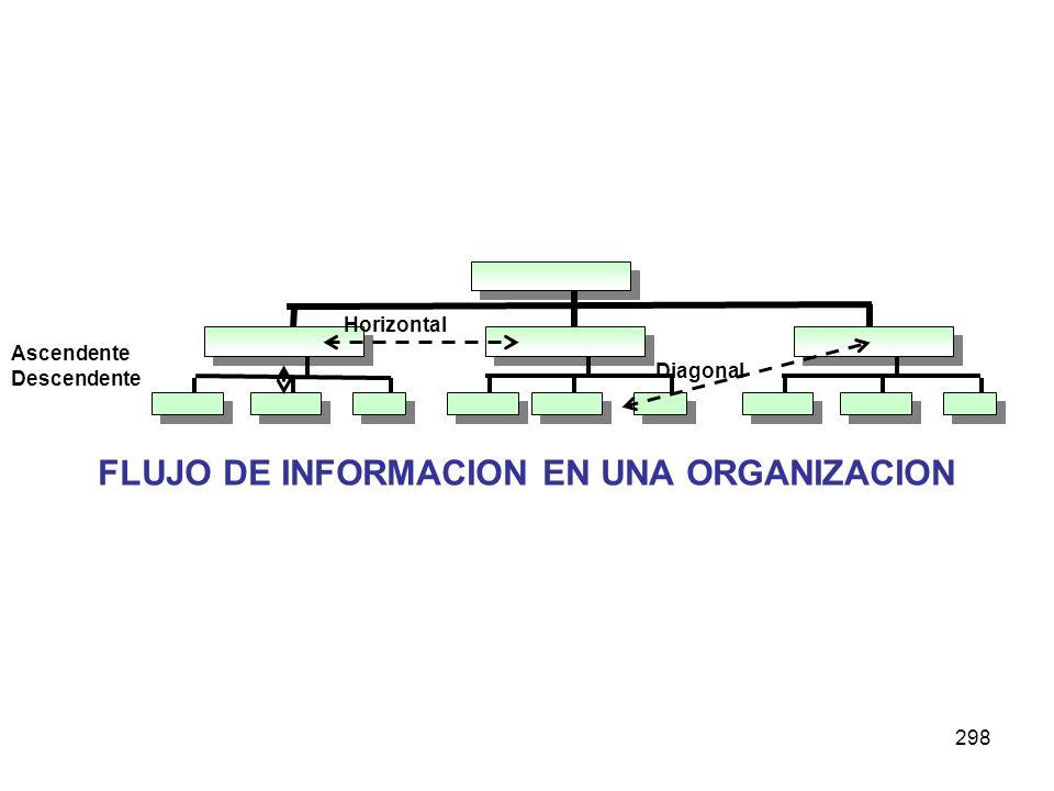 FLUJO DE INFORMACION EN UNA ORGANIZACION