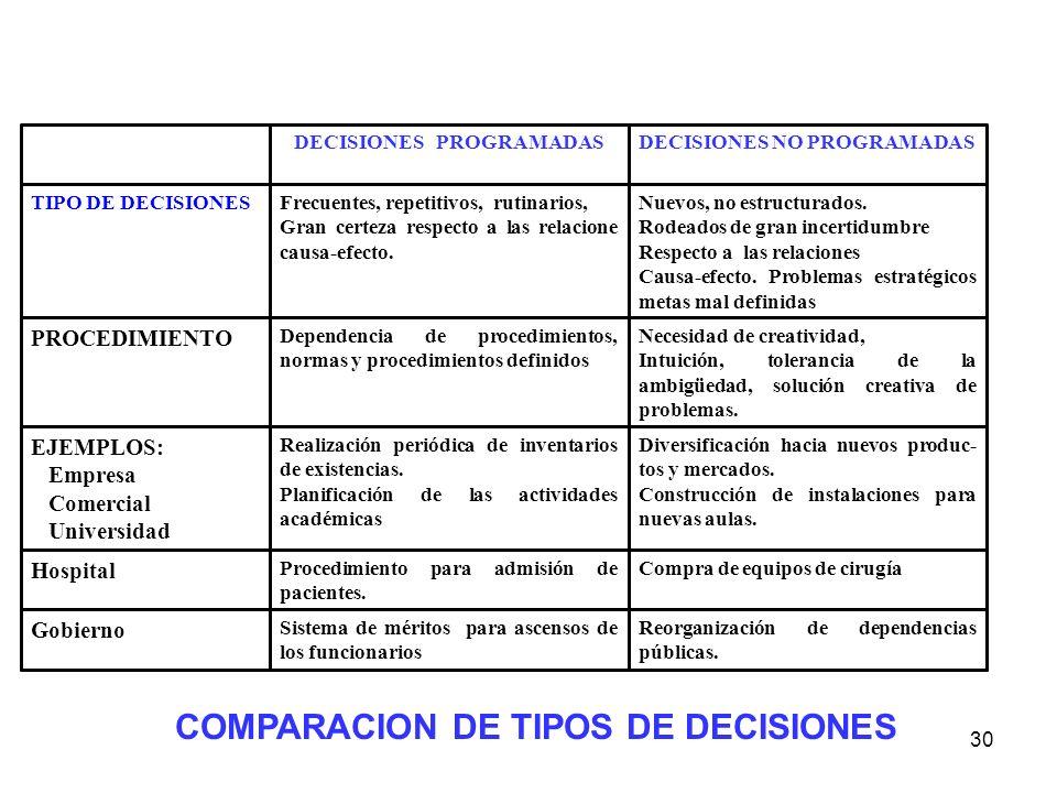 DECISIONES PROGRAMADAS DECISIONES NO PROGRAMADAS