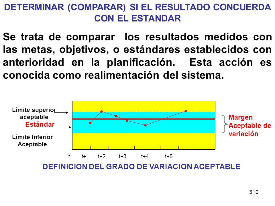 DETERMINAR (COMPARAR) SI EL RESULTADO CONCUERDA CON EL ESTANDAR