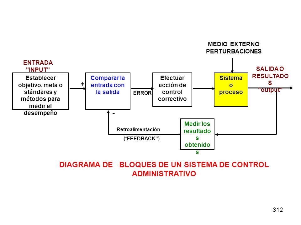 - DIAGRAMA DE BLOQUES DE UN SISTEMA DE CONTROL ADMINISTRATIVO