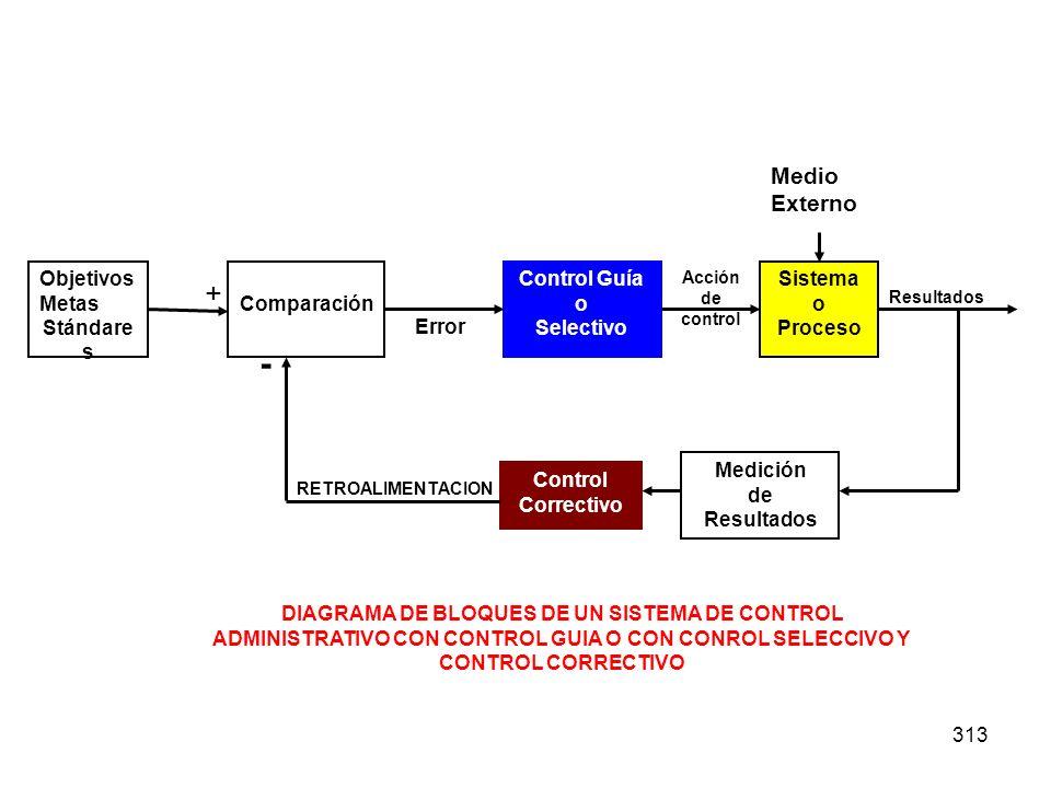 - + Medio Externo Objetivos Metas Stándares Comparación Control Guía o