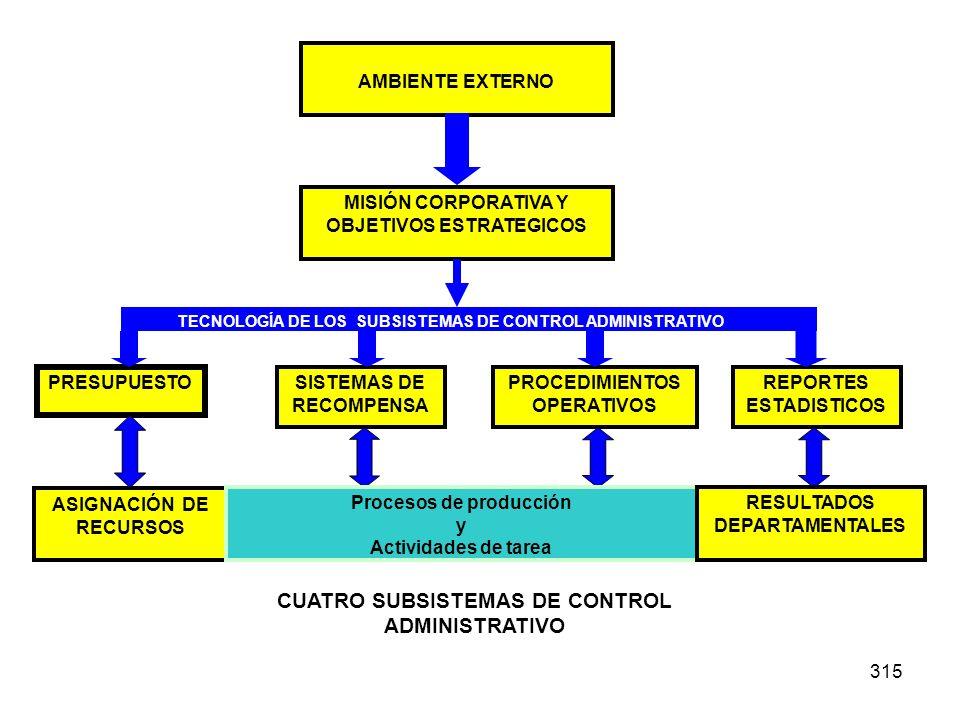 CUATRO SUBSISTEMAS DE CONTROL ADMINISTRATIVO