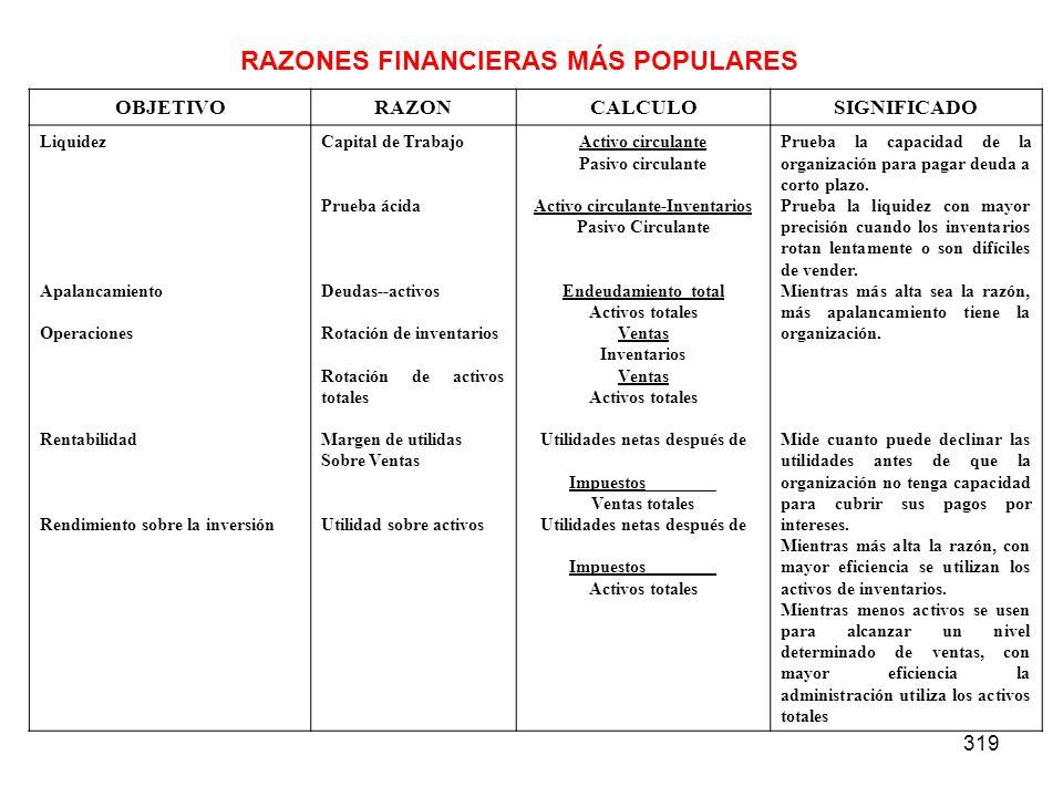 RAZONES FINANCIERAS MÁS POPULARES