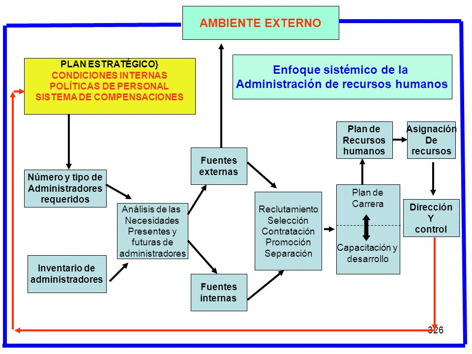 Enfoque sistémico de la Administración de recursos humanos