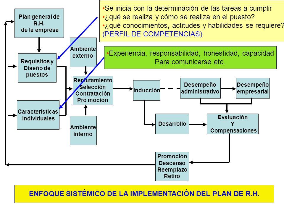 ENFOQUE SISTÉMICO DE LA IMPLEMENTACIÓN DEL PLAN DE R.H.