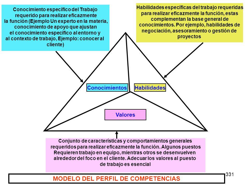 MODELO DEL PERFIL DE COMPETENCIAS