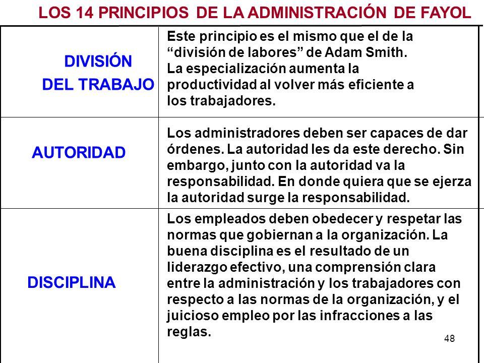 LOS 14 PRINCIPIOS DE LA ADMINISTRACIÓN DE FAYOL