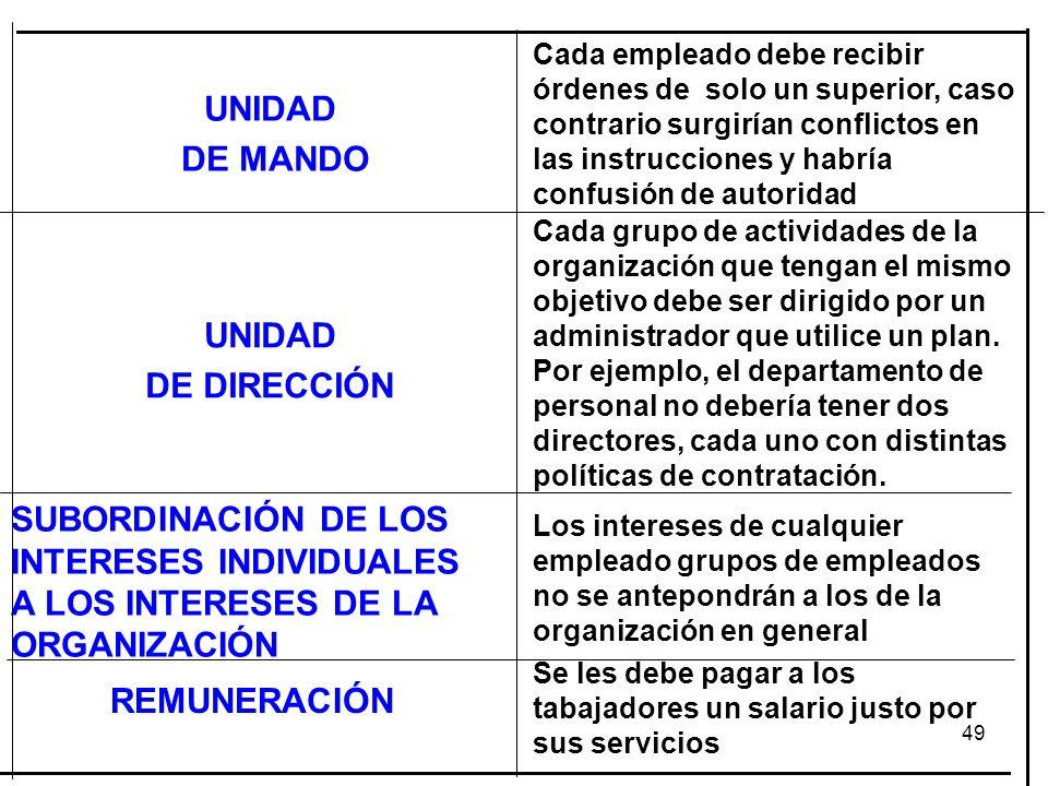 UNIDAD DE MANDO UNIDAD DE DIRECCIÓN REMUNERACIÓN