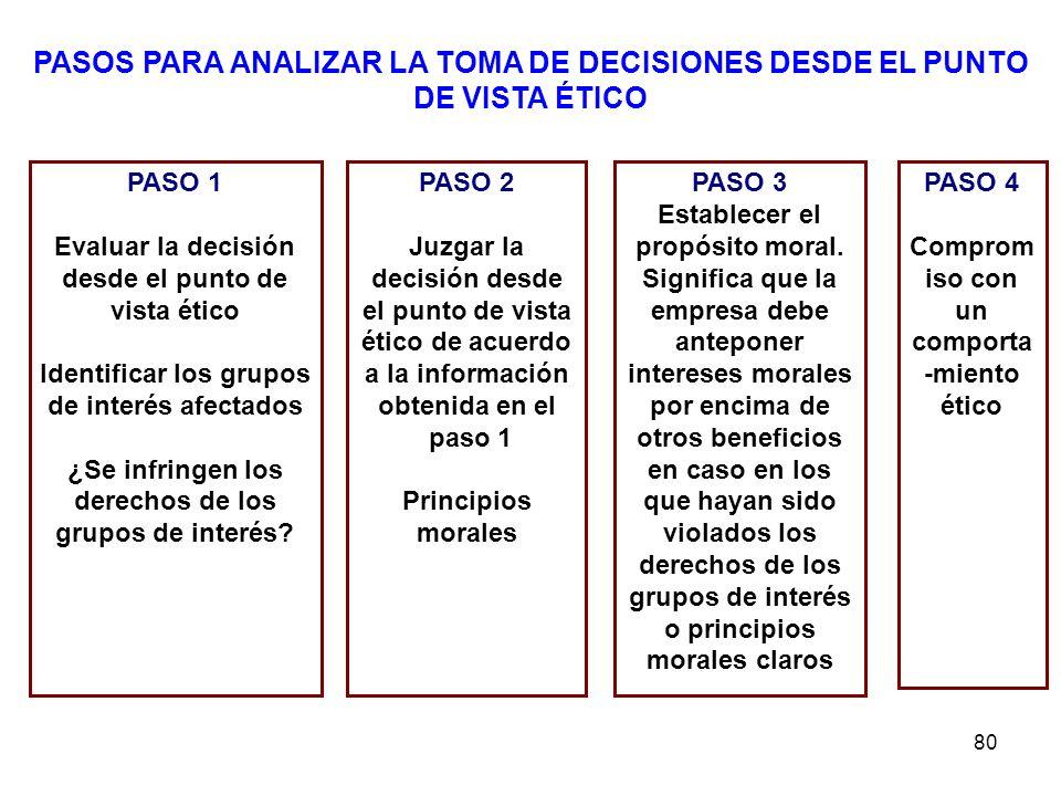 PASOS PARA ANALIZAR LA TOMA DE DECISIONES DESDE EL PUNTO DE VISTA ÉTICO