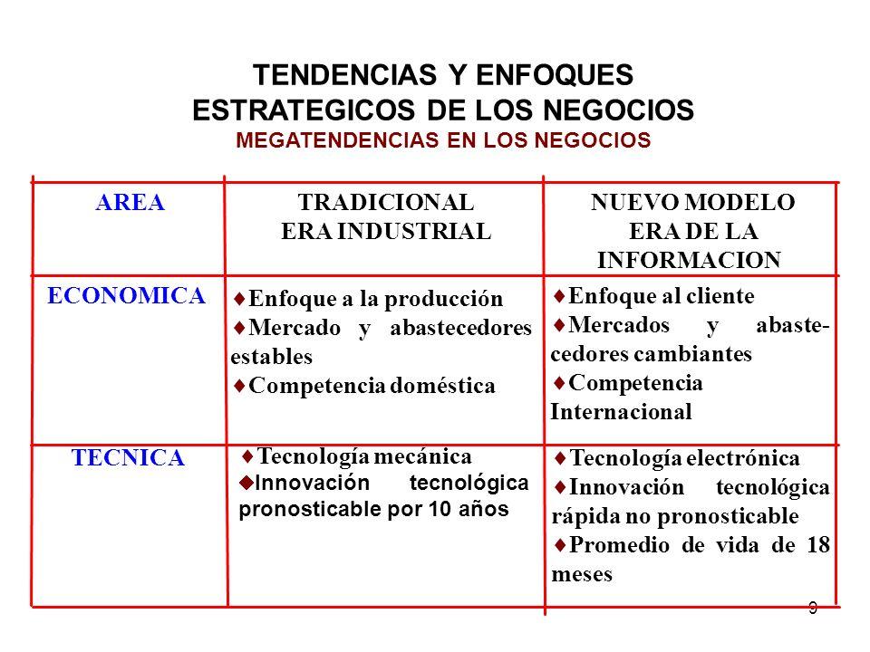 MEGATENDENCIAS EN LOS NEGOCIOS