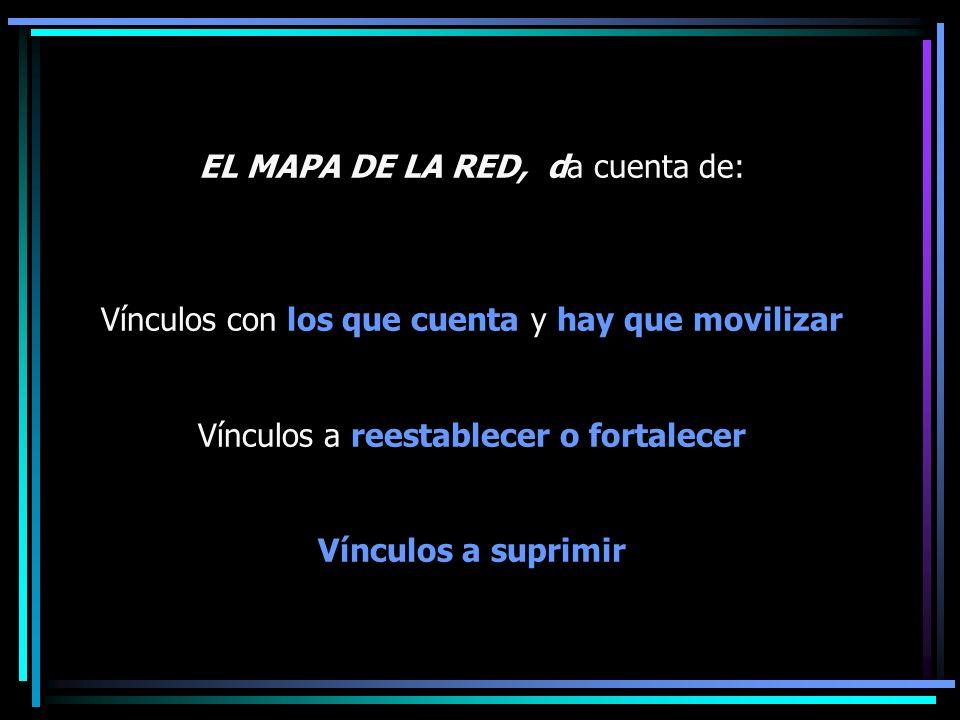 EL MAPA DE LA RED, da cuenta de: Vínculos con los que cuenta y hay que movilizar Vínculos a reestablecer o fortalecer Vínculos a suprimir
