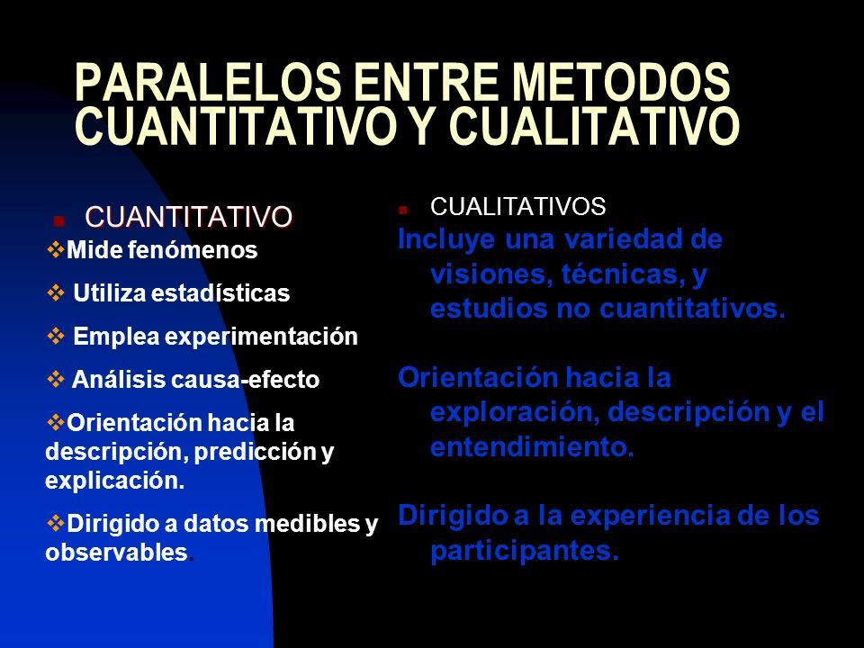 PARALELOS ENTRE METODOS CUANTITATIVO Y CUALITATIVO