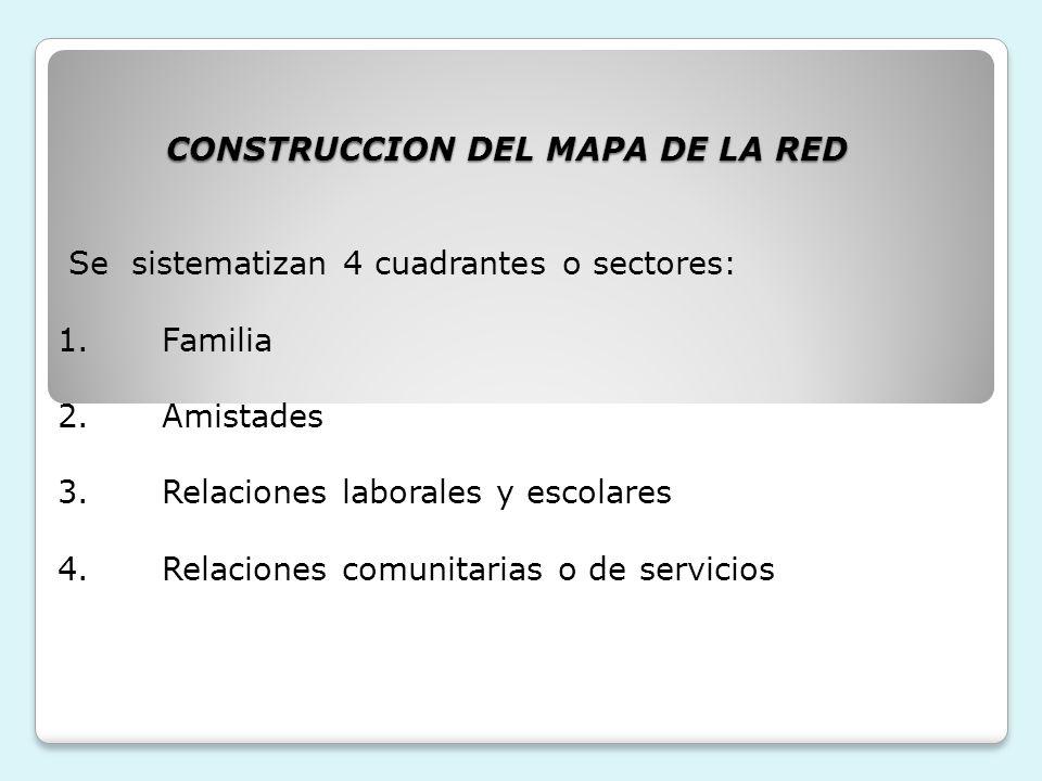 CONSTRUCCION DEL MAPA DE LA RED Se sistematizan 4 cuadrantes o sectores: 1. Familia 2. Amistades 3. Relaciones laborales y escolares 4. Relaciones comunitarias o de servicios