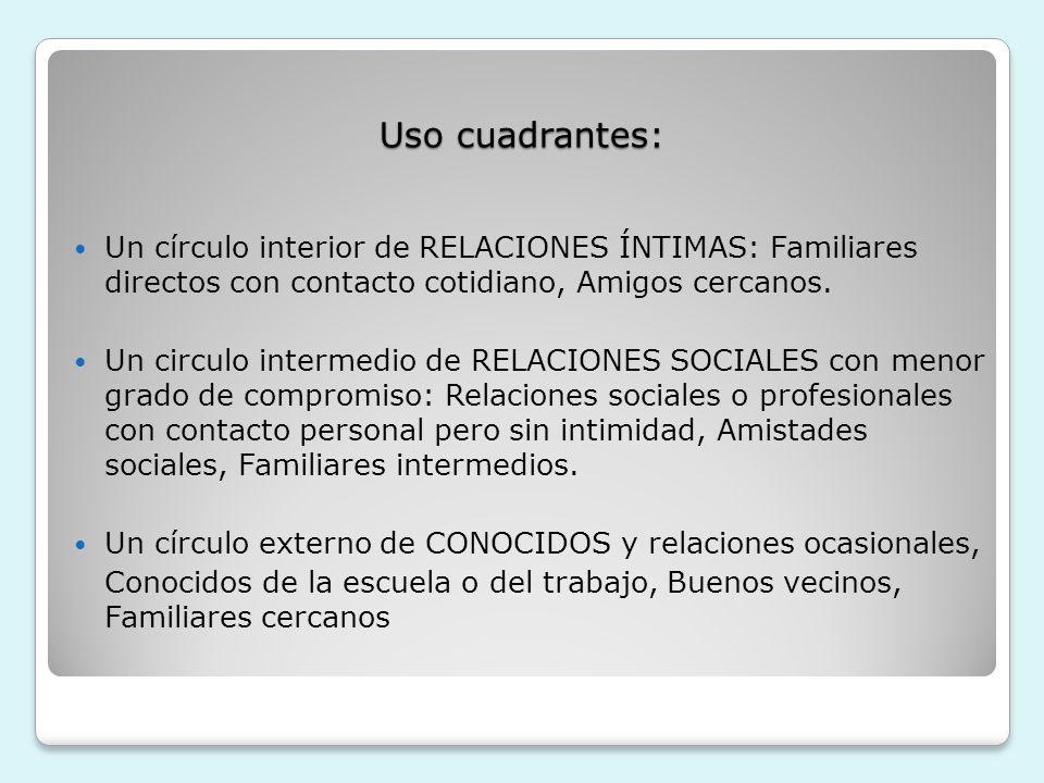 Uso cuadrantes:Un círculo interior de RELACIONES ÍNTIMAS: Familiares directos con contacto cotidiano, Amigos cercanos.