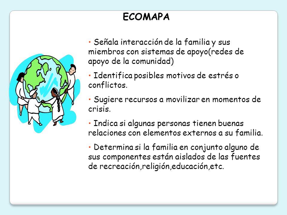 ECOMAPA Señala interacción de la familia y sus miembros con sistemas de apoyo(redes de apoyo de la comunidad)