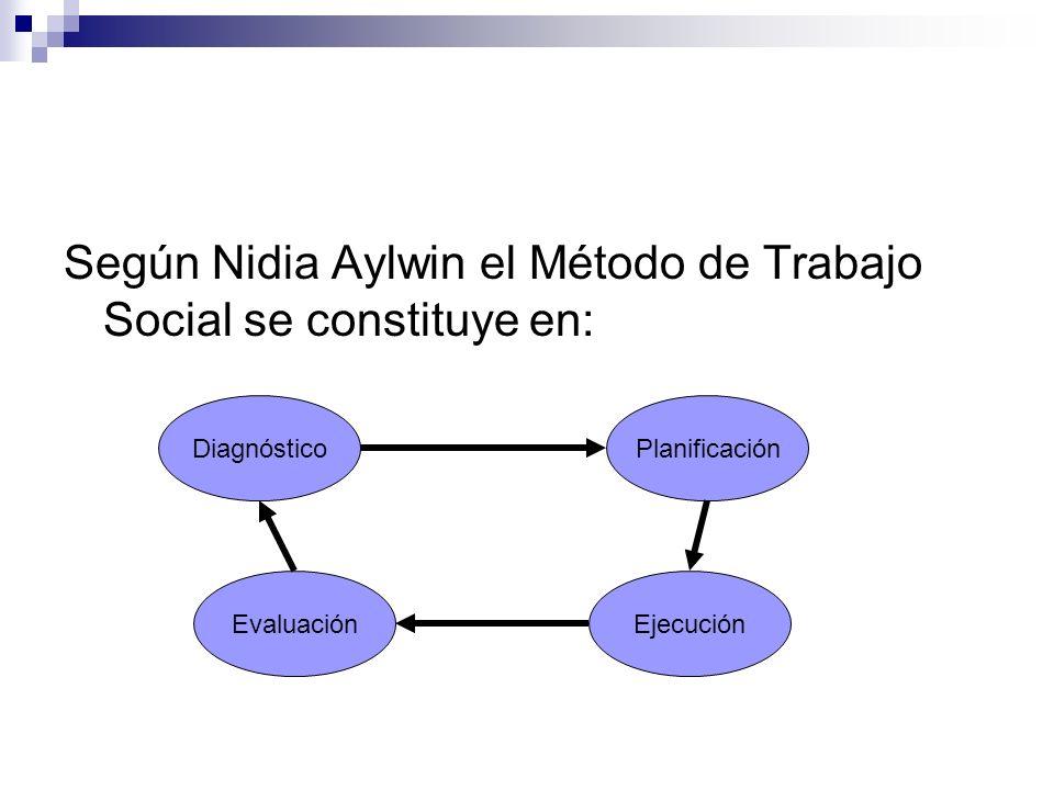 Según Nidia Aylwin el Método de Trabajo Social se constituye en: