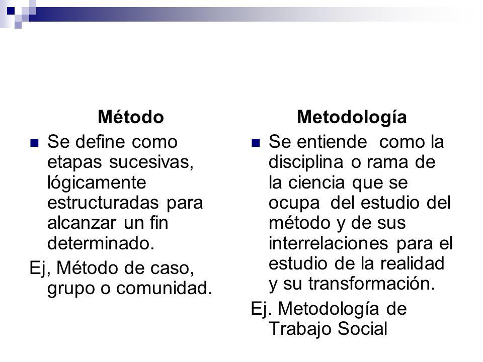 MétodoSe define como etapas sucesivas, lógicamente estructuradas para alcanzar un fin determinado. Ej, Método de caso, grupo o comunidad.