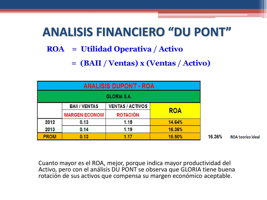 ANALISIS FINANCIERO DU PONT