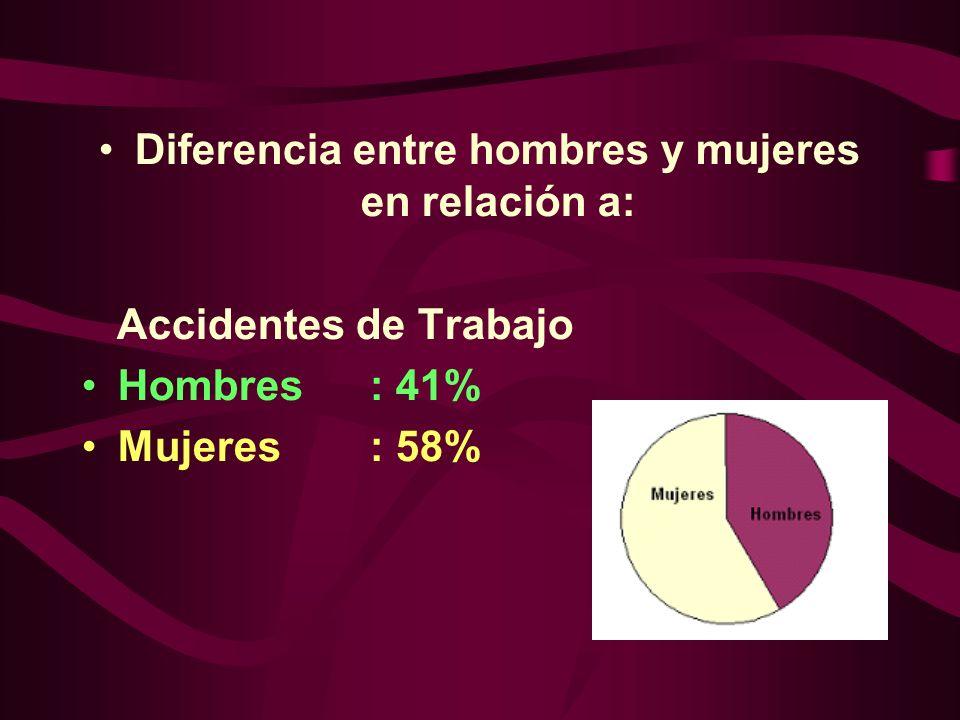 Diferencia entre hombres y mujeres en relación a: