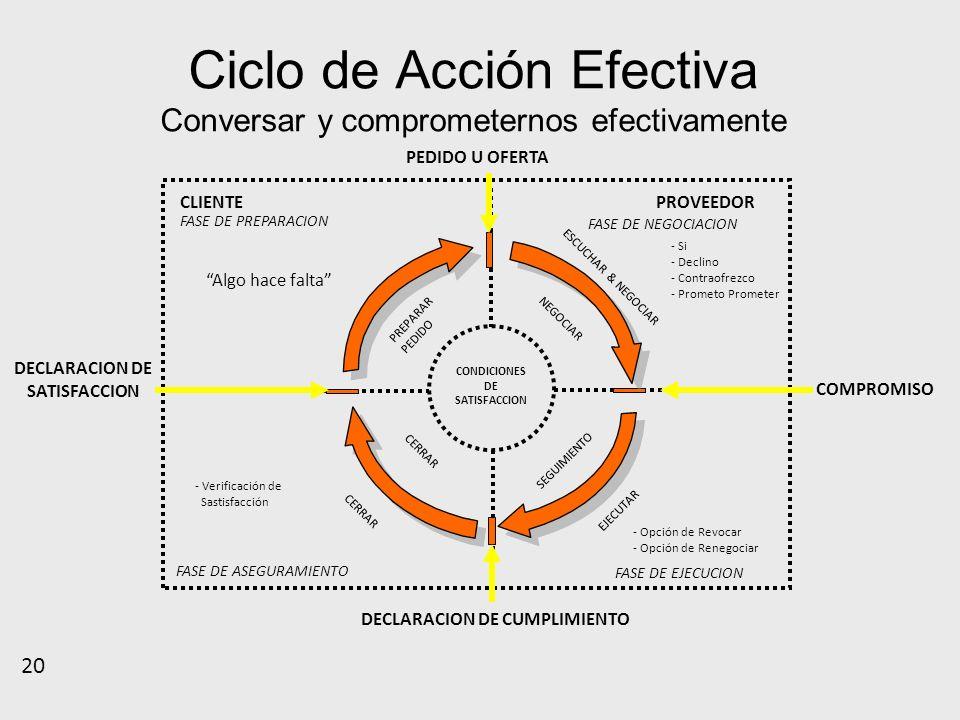Ciclo de Acción Efectiva Conversar y comprometernos efectivamente