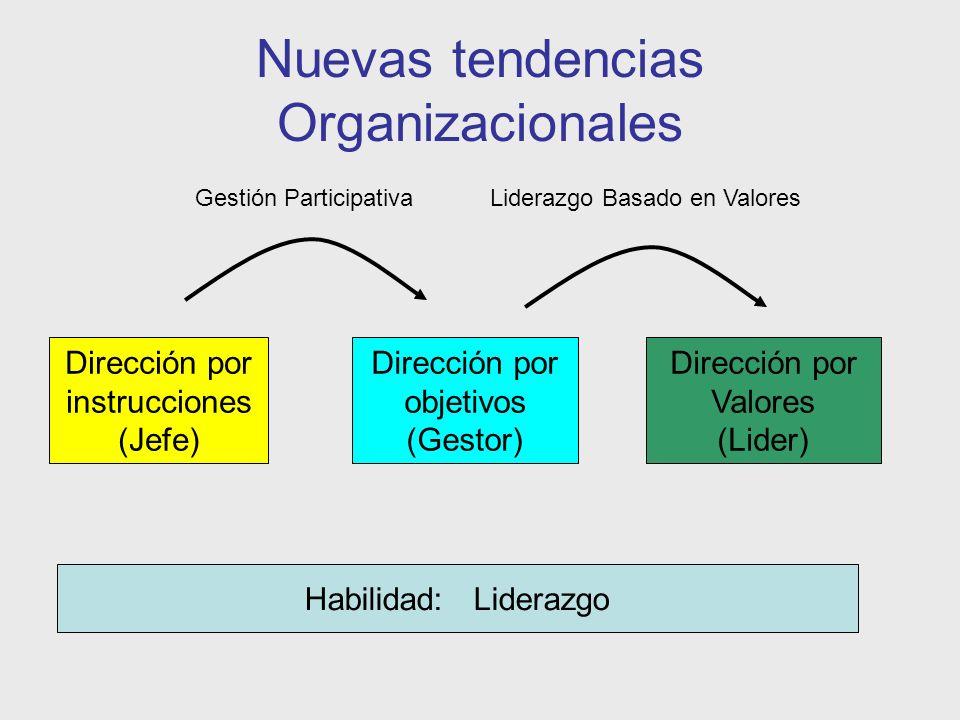 Nuevas tendencias Organizacionales