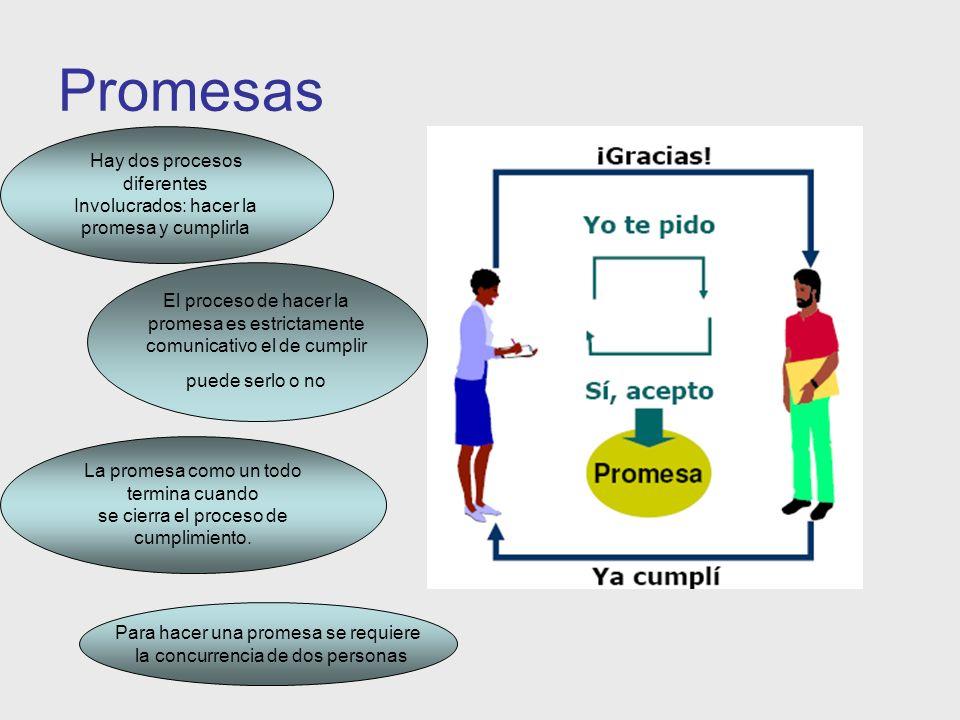 Promesas Hay dos procesos diferentes