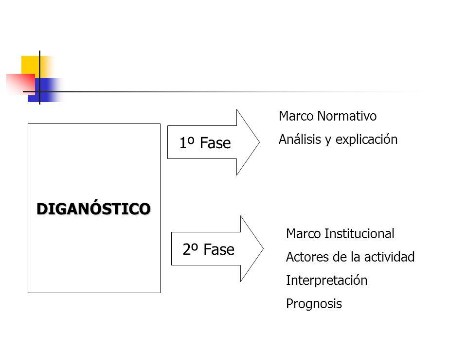 1º Fase DIGANÓSTICO 2º Fase Marco Normativo Análisis y explicación