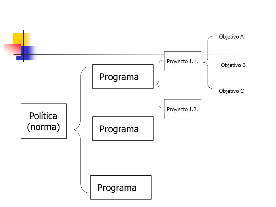 Programa 1 Política (norma) Programa 2 Programa 3 Objetivo A