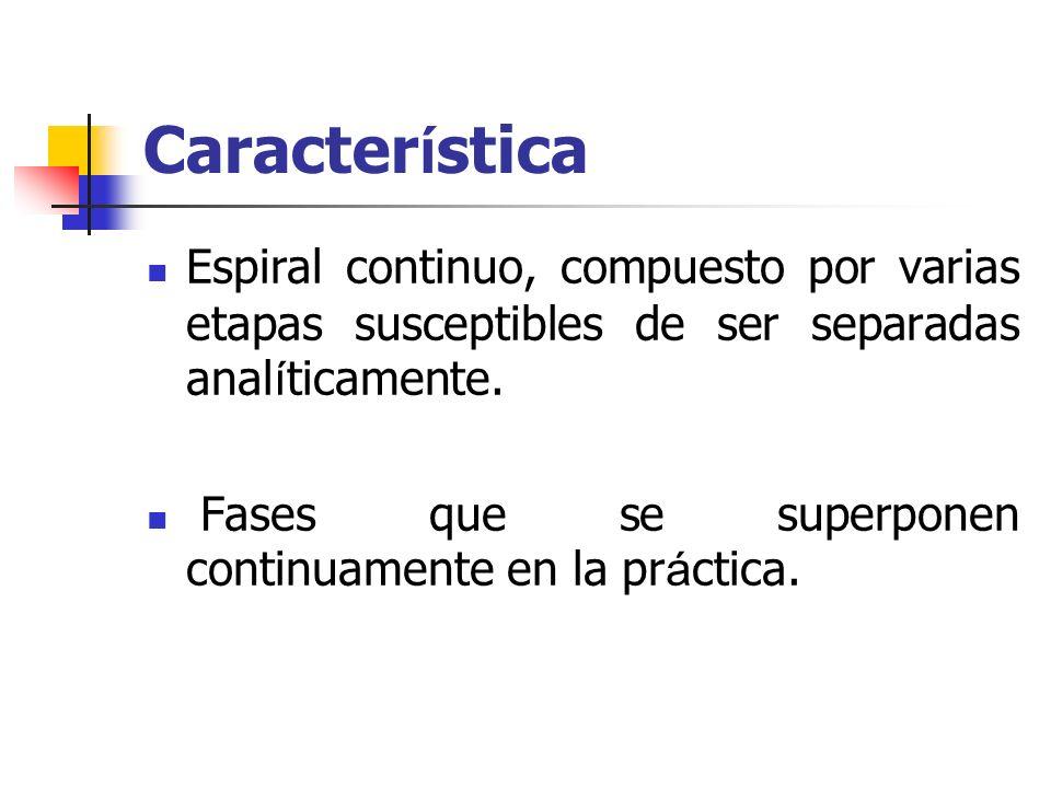 Característica Espiral continuo, compuesto por varias etapas susceptibles de ser separadas analíticamente.