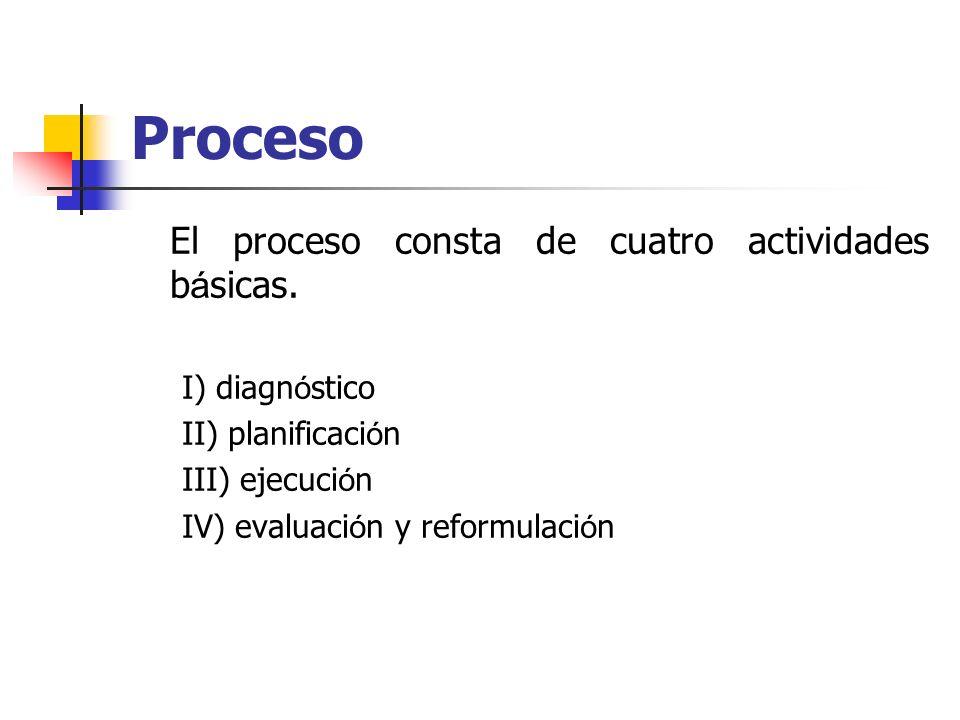 Proceso El proceso consta de cuatro actividades básicas.