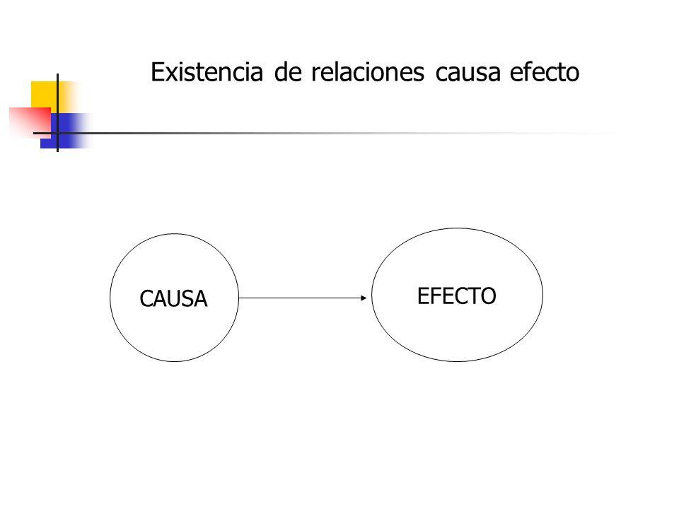 Existencia de relaciones causa efecto