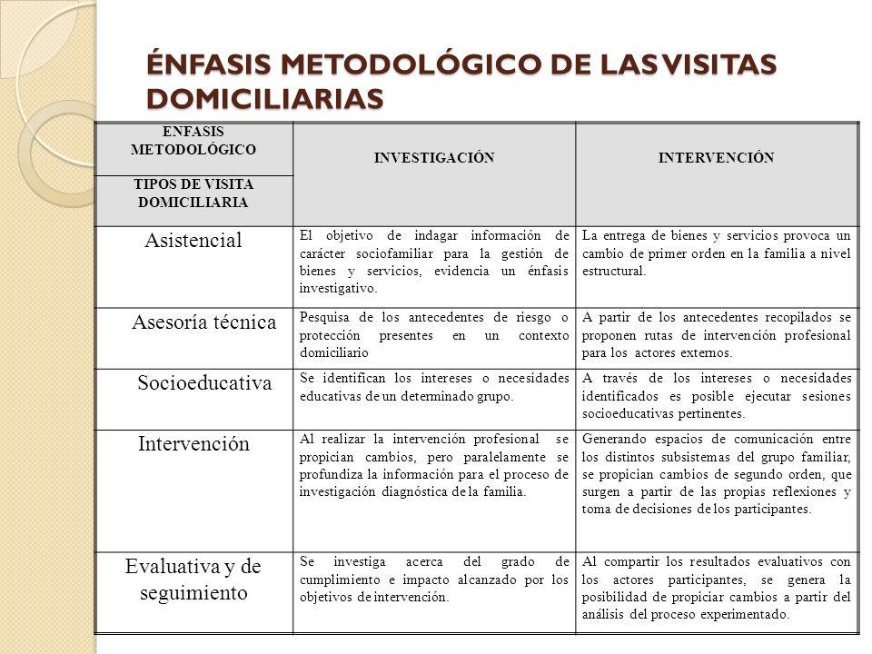 ÉNFASIS METODOLÓGICO DE LAS VISITAS DOMICILIARIAS