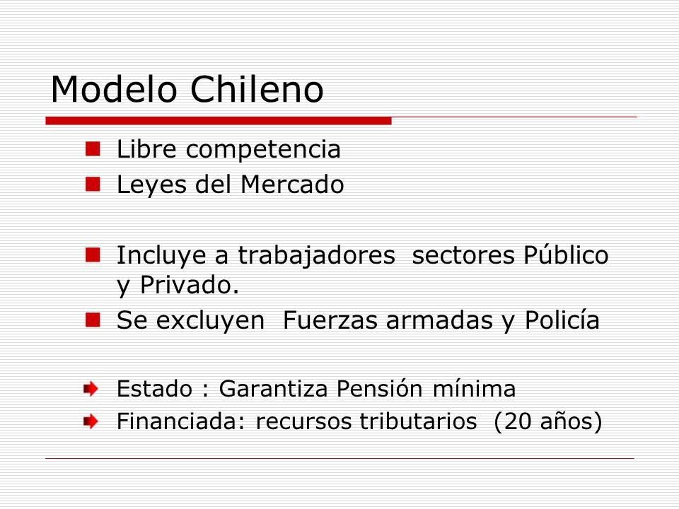 Modelo Chileno Libre competencia Leyes del Mercado