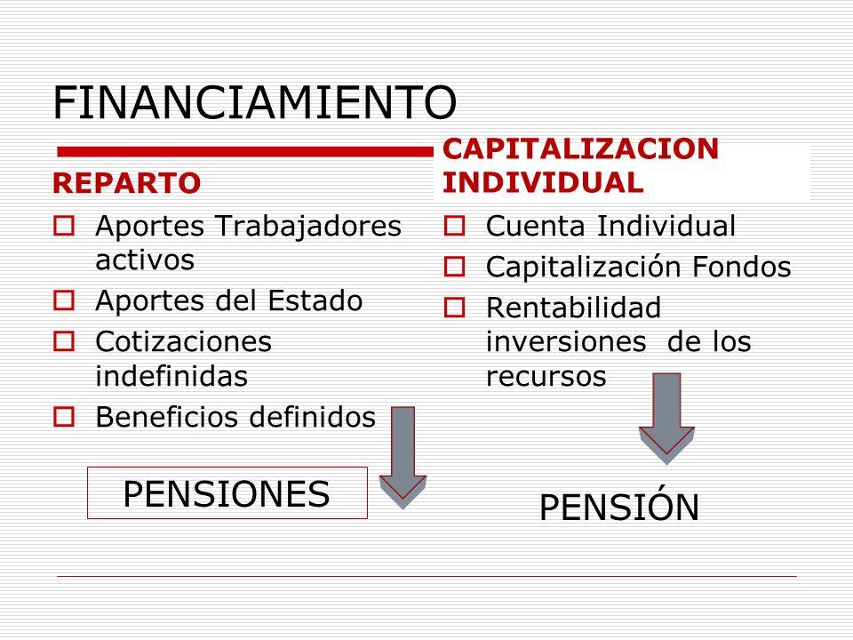 FINANCIAMIENTO PENSIONES PENSIÓN REPARTO CAPITALIZACION INDIVIDUAL
