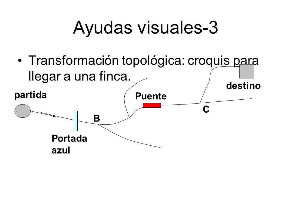 Ayudas visuales-3 Transformación topológica: croquis para llegar a una finca. destino. partida. Puente.