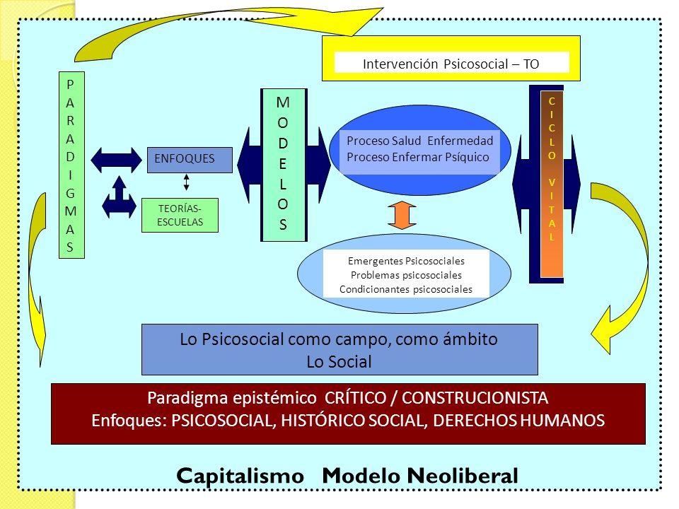 Capitalismo Modelo Neoliberal