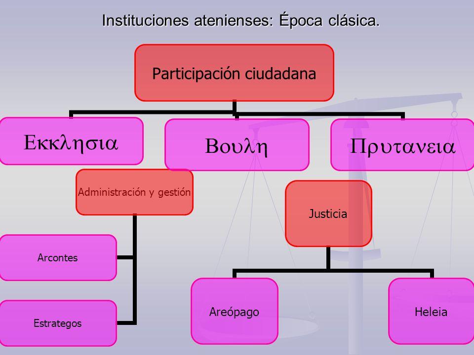 Instituciones atenienses: Época clásica.