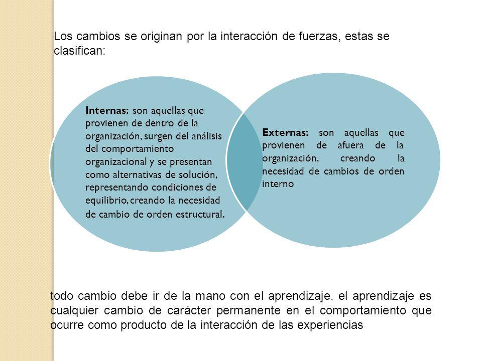Los cambios se originan por la interacción de fuerzas, estas se clasifican: