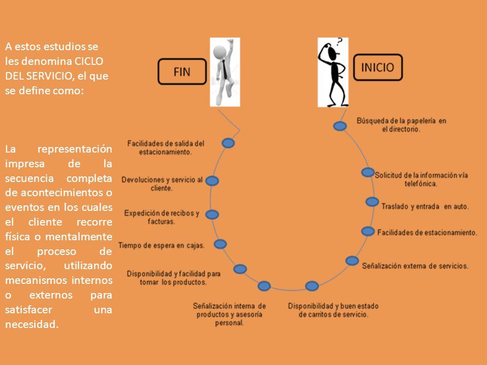 A estos estudios se les denomina CICLO DEL SERVICIO, el que se define como: