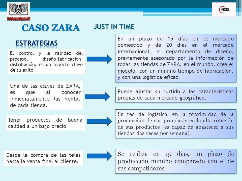 CASO ZARA JUST IN TIME ESTRATEGIAS