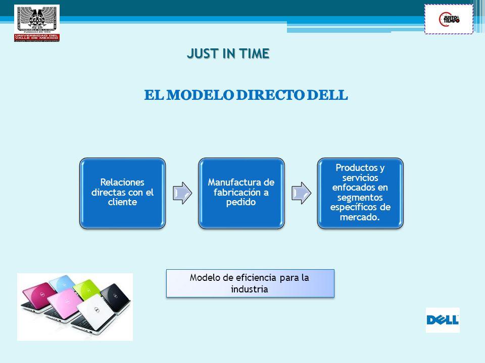 JUST IN TIME EL MODELO DIRECTO DELL Relaciones directas con el cliente