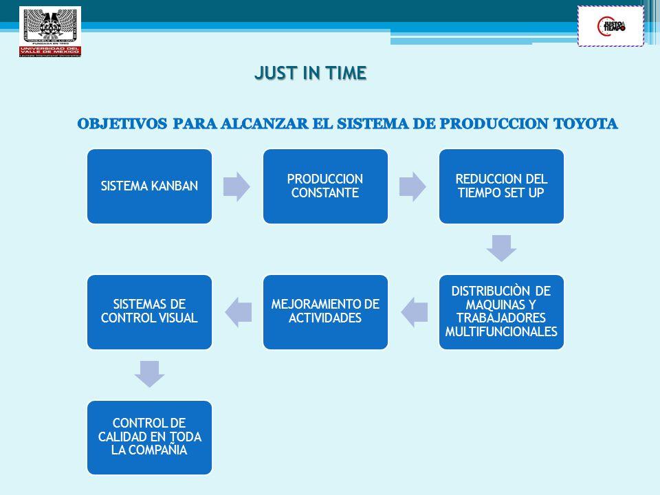 OBJETIVOS PARA ALCANZAR EL SISTEMA DE PRODUCCION TOYOTA