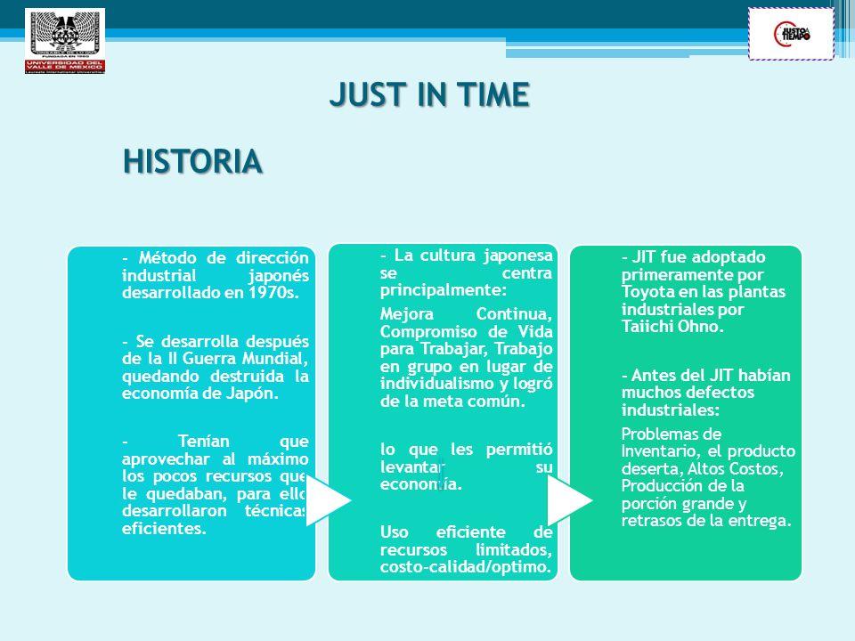 JUST IN TIME HISTORIA. - Método de dirección industrial japonés desarrollado en 1970s.